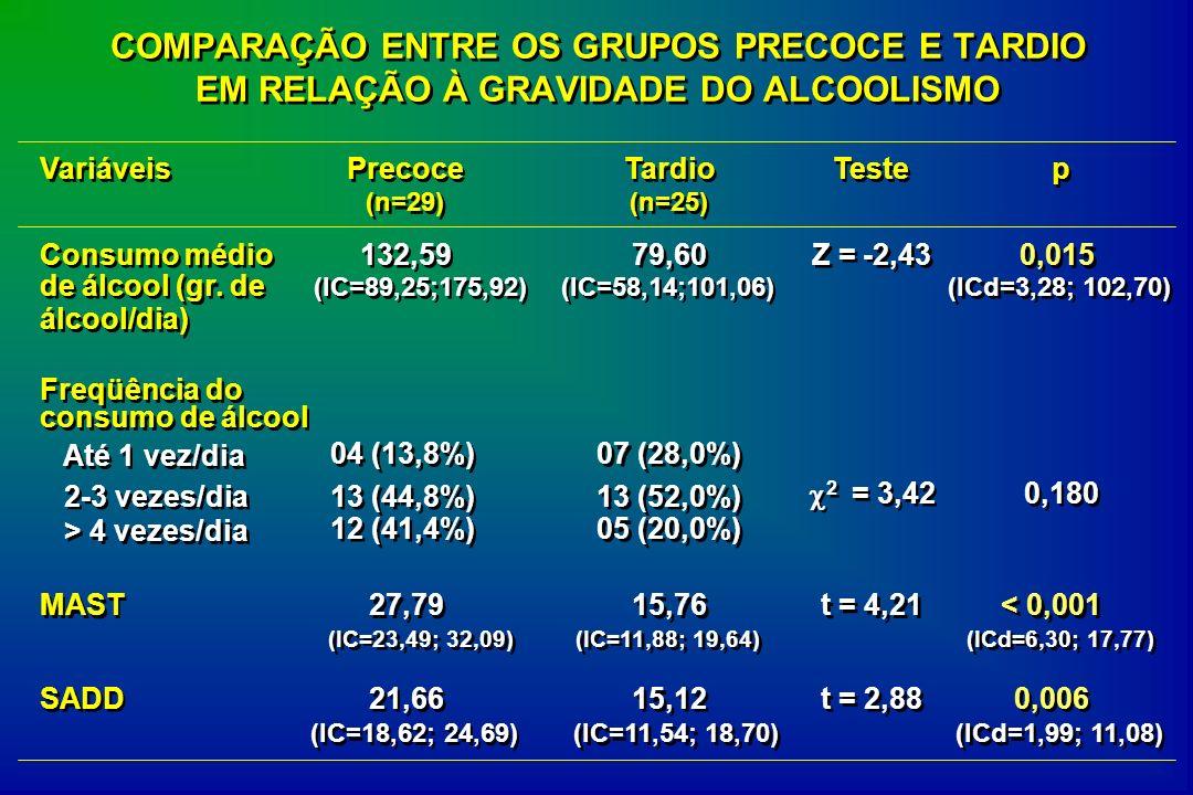 COMPARAÇÃO ENTRE OS GRUPOS PRECOCE E TARDIO EM RELAÇÃO À GRAVIDADE DO ALCOOLISMO