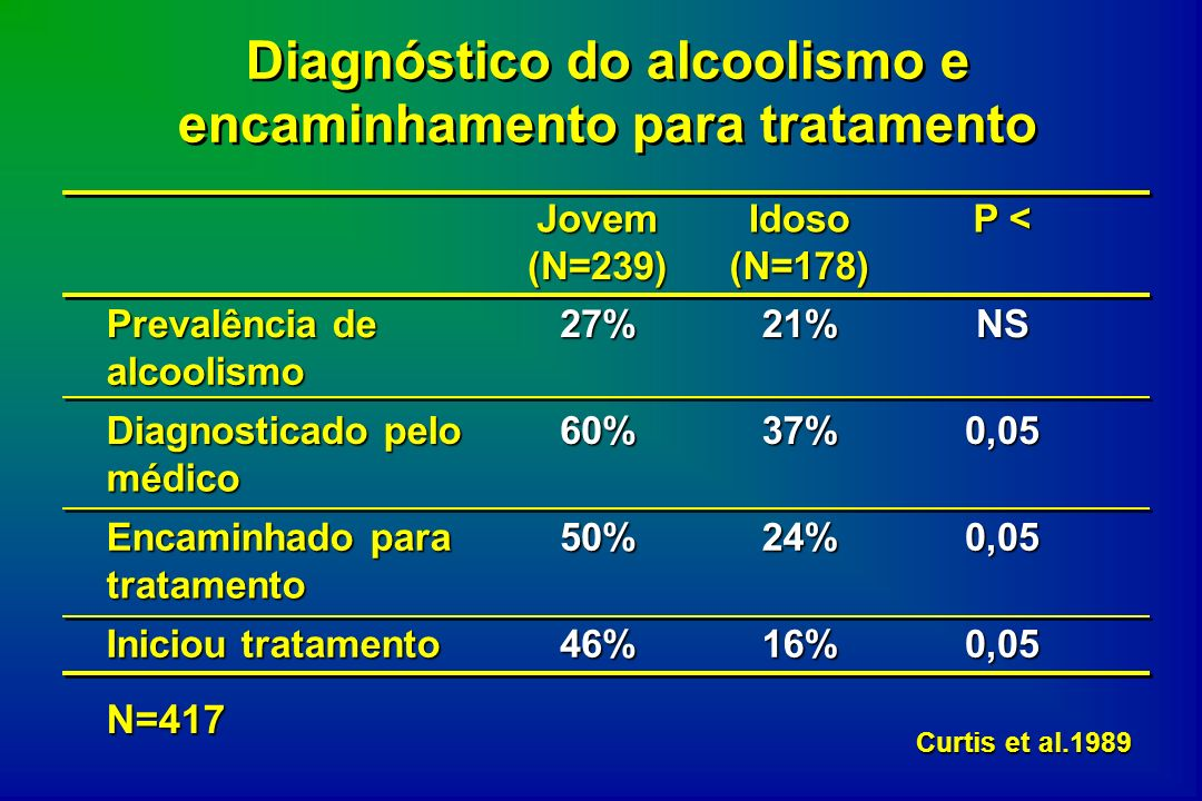 Diagnóstico do alcoolismo e encaminhamento para tratamento