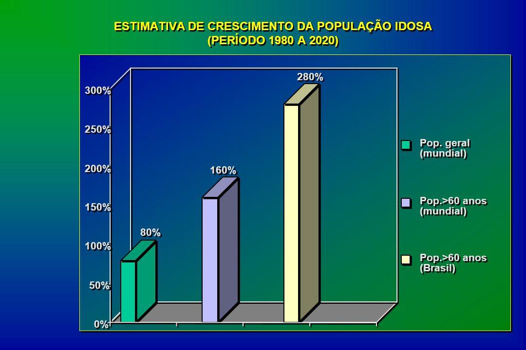 ESTIMATIVA DE CRESCIMENTO DA POPULAÇÃO IDOSA (PERÍODO 1980 A 2020)