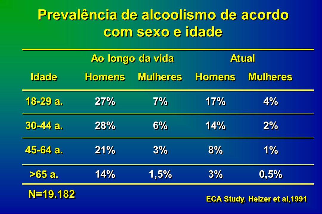 Prevalência de alcoolismo de acordo com sexo e idade
