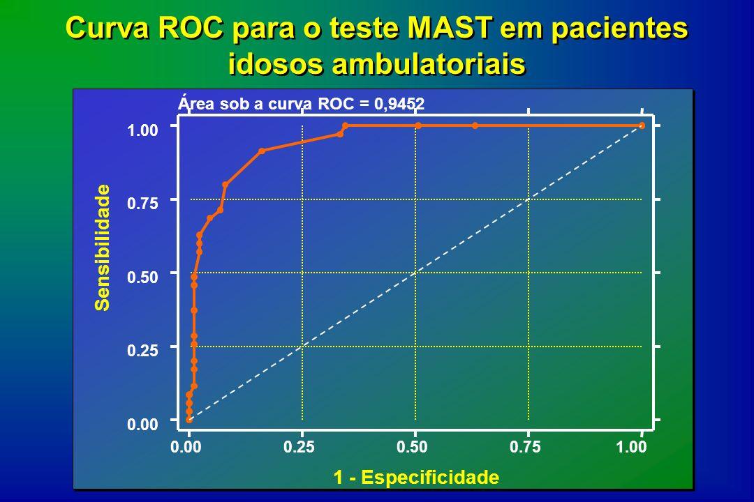 Curva ROC para o teste MAST em pacientes idosos ambulatoriais