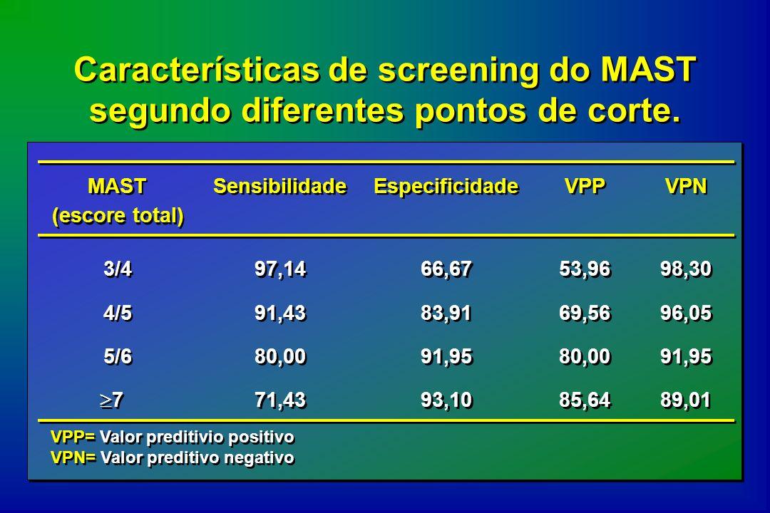 Características de screening do MAST segundo diferentes pontos de corte.