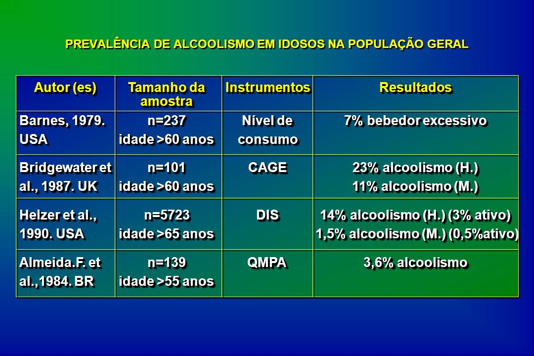 PREVALÊNCIA DE ALCOOLISMO EM IDOSOS NA POPULAÇÃO GERAL