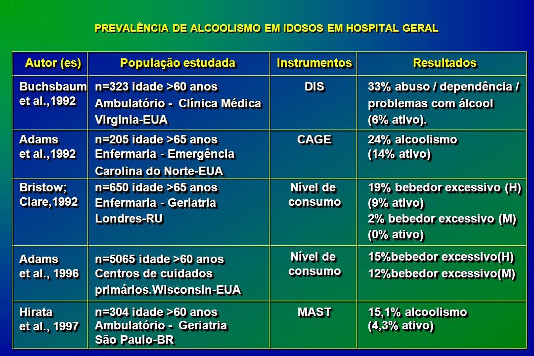 PREVALÊNCIA DE ALCOOLISMO EM IDOSOS EM HOSPITAL GERAL