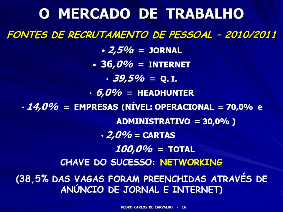 CHAVE DO SUCESSO: NETWORKING