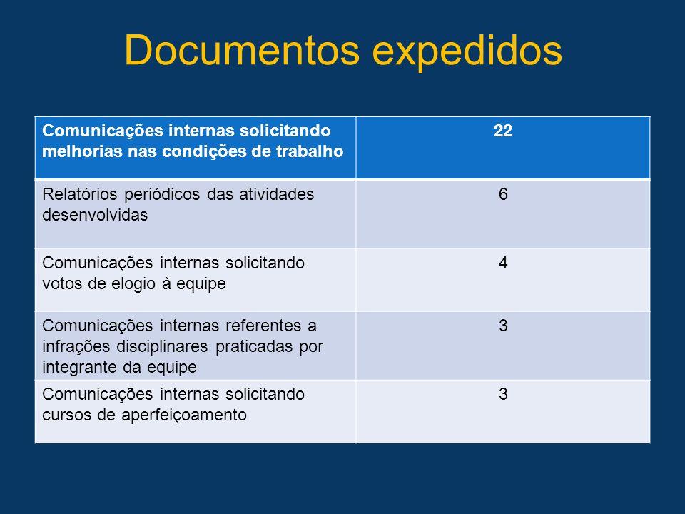 Documentos expedidos Comunicações internas solicitando melhorias nas condições de trabalho. 22. Relatórios periódicos das atividades desenvolvidas.