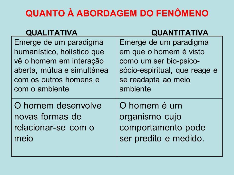 QUANTO À ABORDAGEM DO FENÔMENO QUALITATIVA QUANTITATIVA