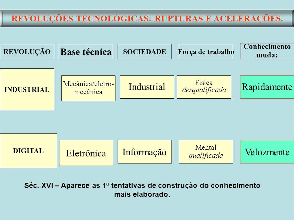 REVOLUÇÕES TECNOLÓGICAS: RUPTURAS E ACELERAÇÕES.