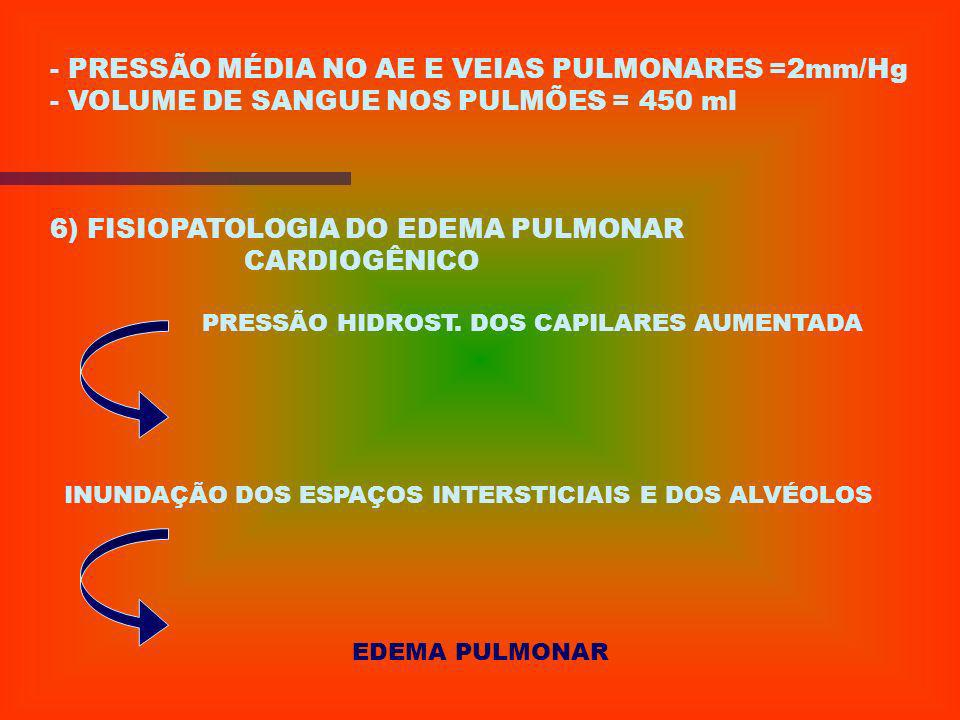 - PRESSÃO MÉDIA NO AE E VEIAS PULMONARES =2mm/Hg