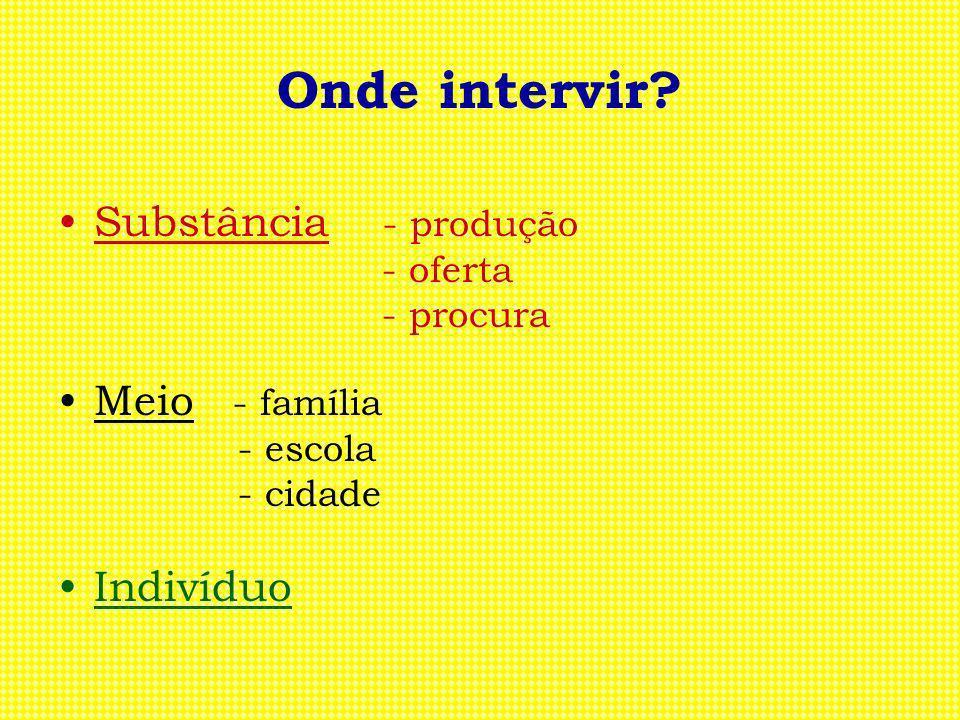 Onde intervir Substância - produção Meio - família Indivíduo - oferta