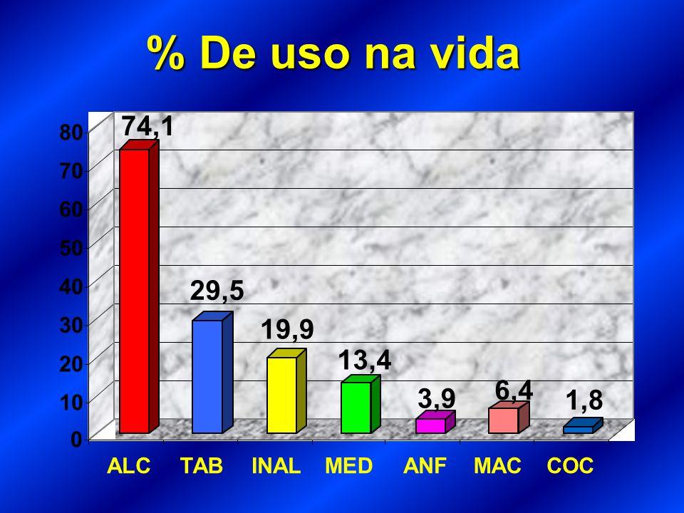 % De uso na vida74,1. 29,5. 19,9. 13,4. 3,9. 6,4. 1,8. 10. 20. 30. 40. 50. 60. 70. 80. ALC. TAB. INAL.