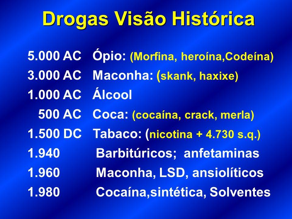 Drogas Visão Histórica