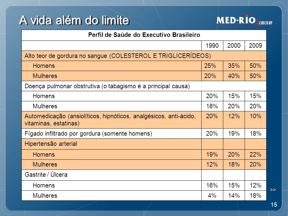 Perfil de Saúde do Executivo Brasileiro