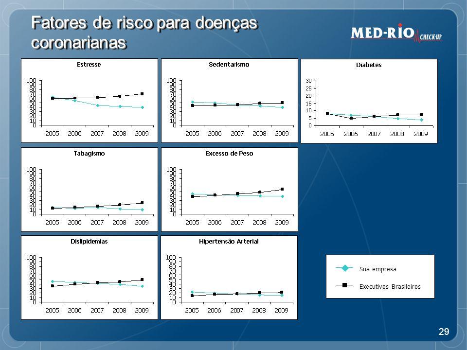 Fatores de risco para doenças coronarianas