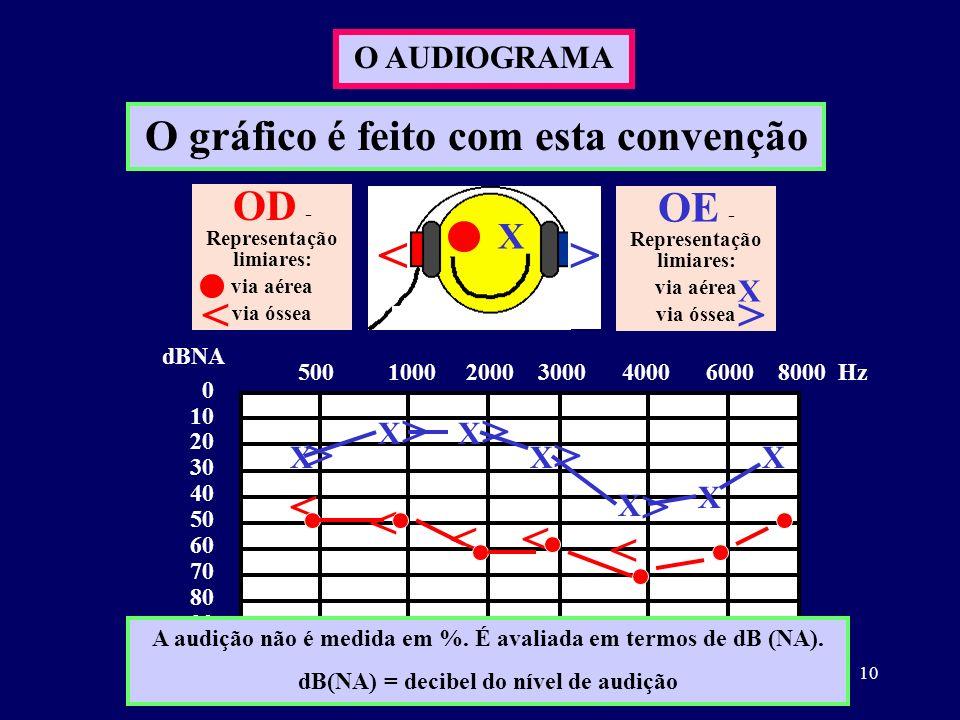 O gráfico é feito com esta convenção