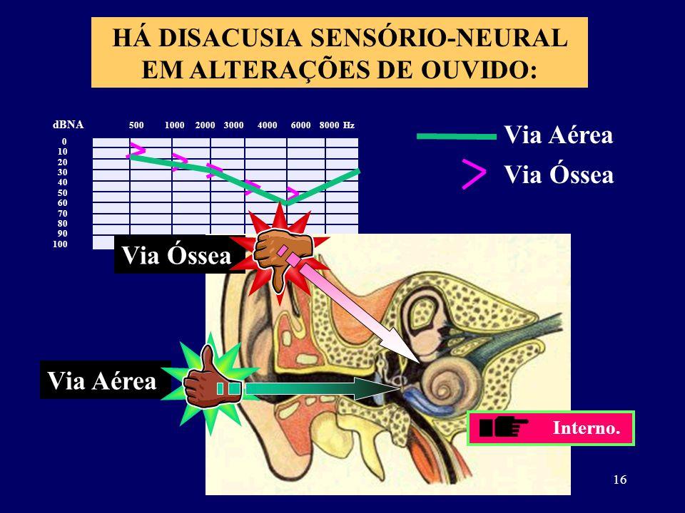 HÁ DISACUSIA SENSÓRIO-NEURAL EM ALTERAÇÕES DE OUVIDO:
