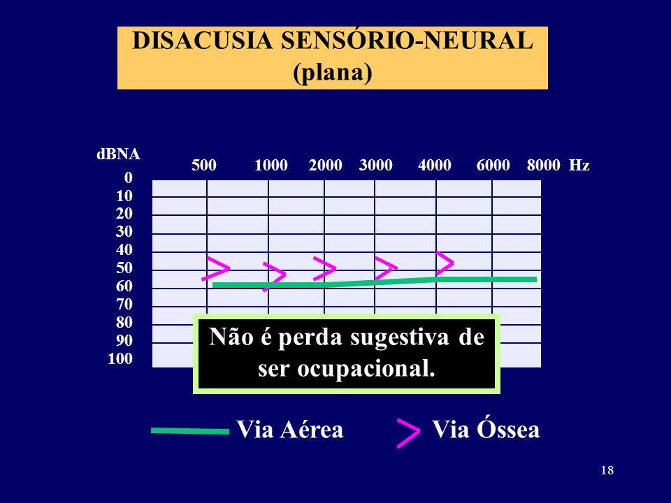 DISACUSIA SENSÓRIO-NEURAL