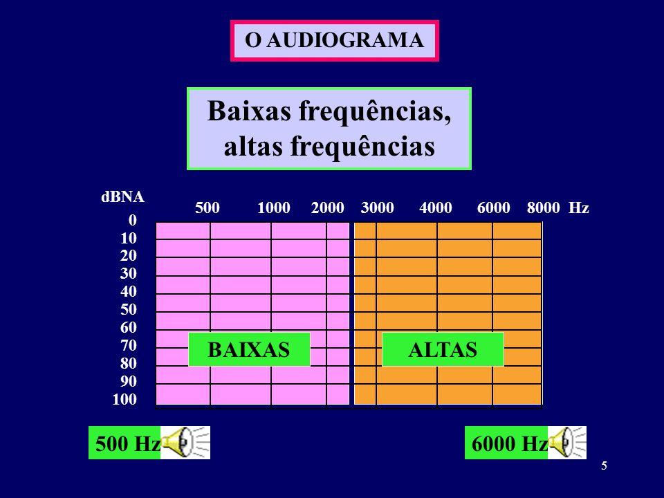 Baixas frequências, altas frequências