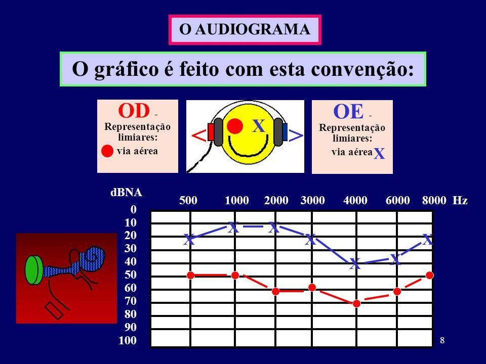 O gráfico é feito com esta convenção: