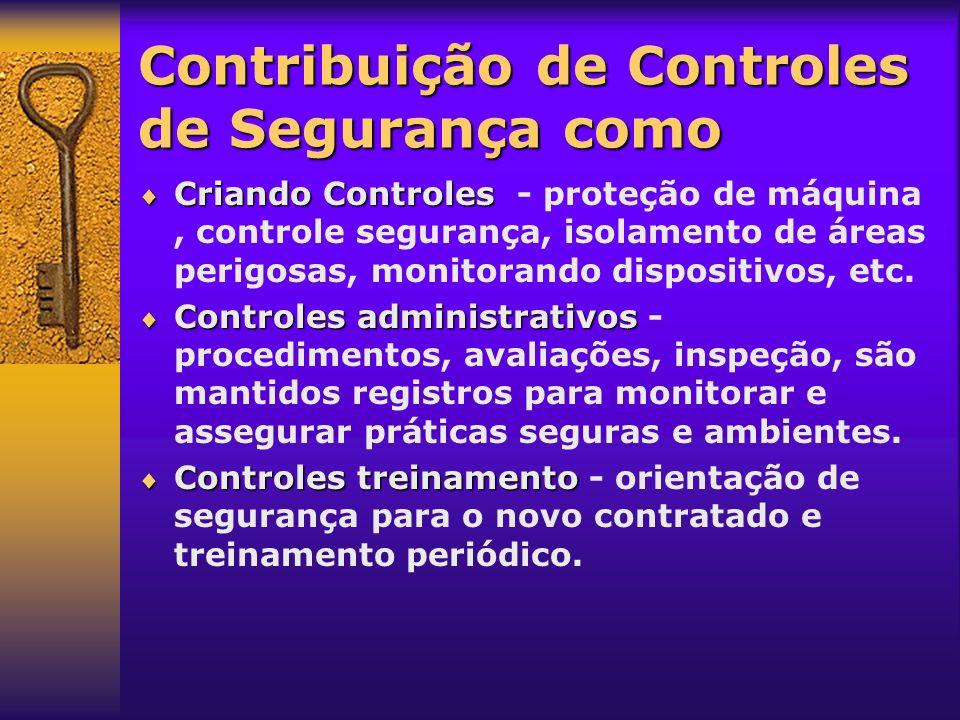 Contribuição de Controles de Segurança como