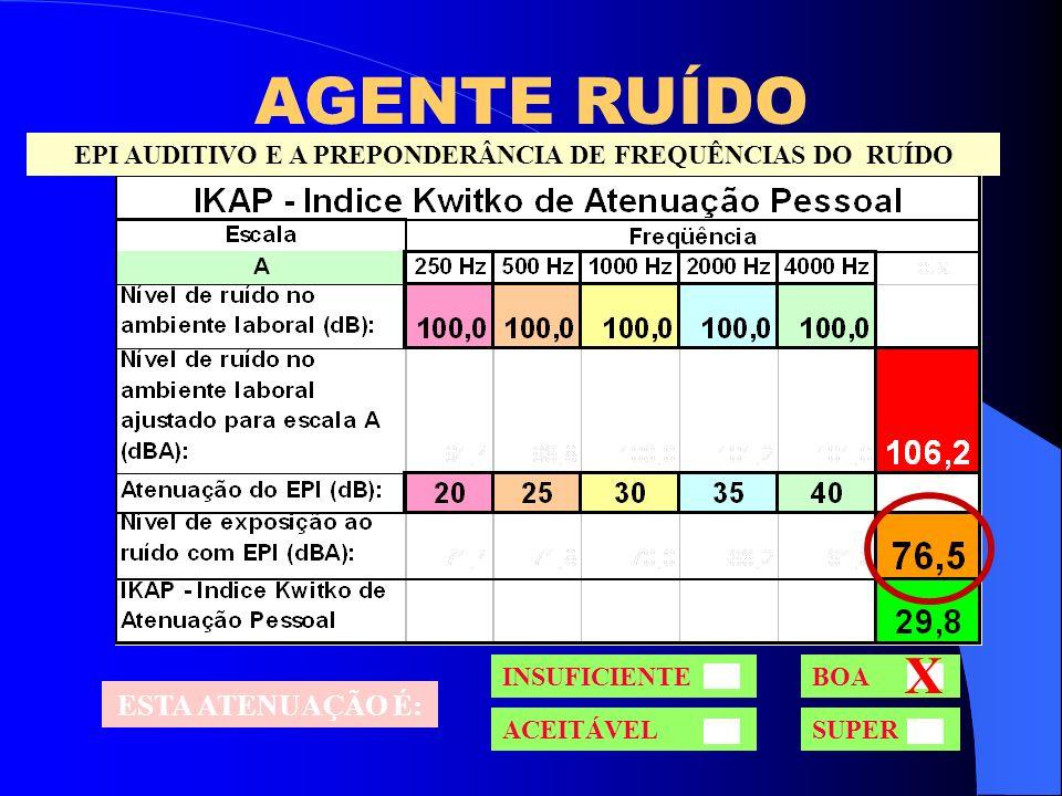 EPI AUDITIVO E A PREPONDERÂNCIA DE FREQUÊNCIAS DO RUÍDO