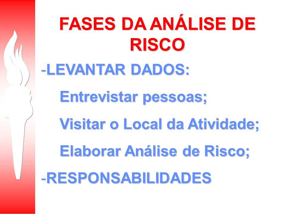 FASES DA ANÁLISE DE RISCO