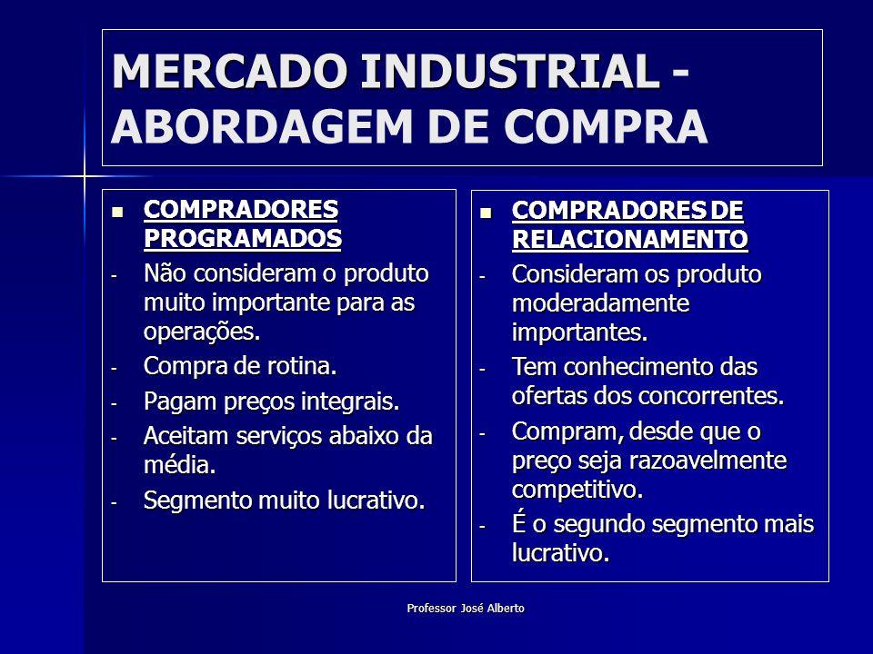 MERCADO INDUSTRIAL - ABORDAGEM DE COMPRA