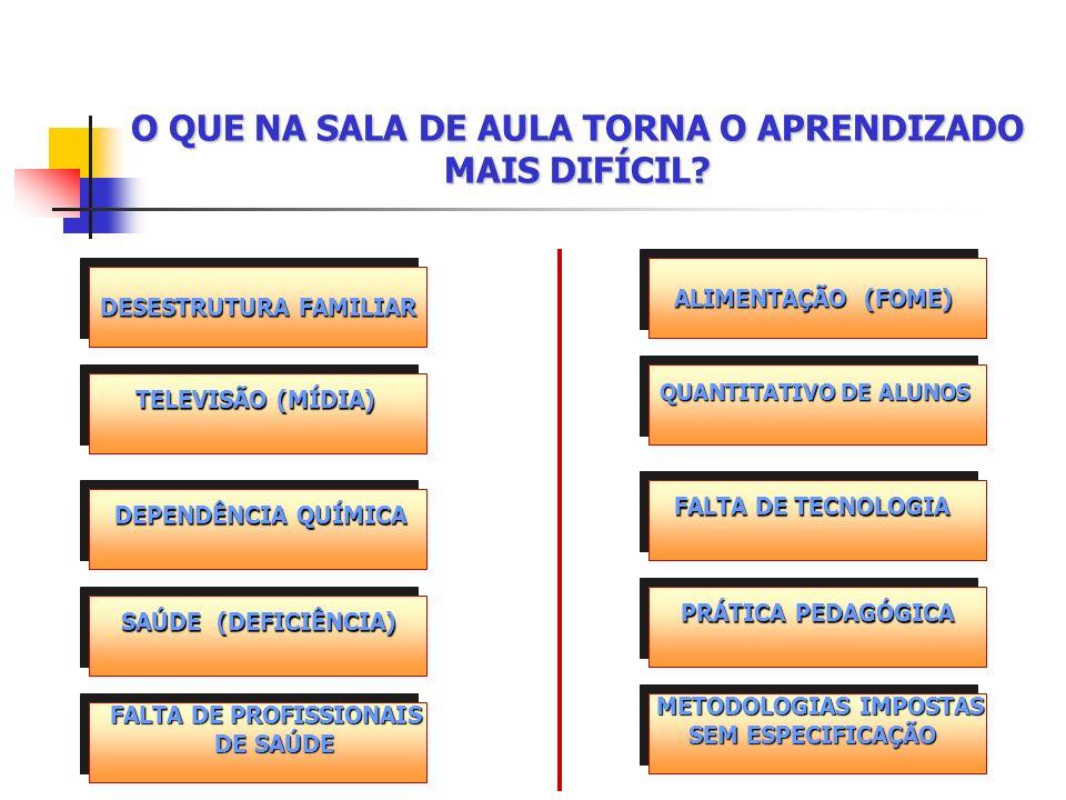 O QUE NA SALA DE AULA TORNA O APRENDIZADO MAIS DIFÍCIL