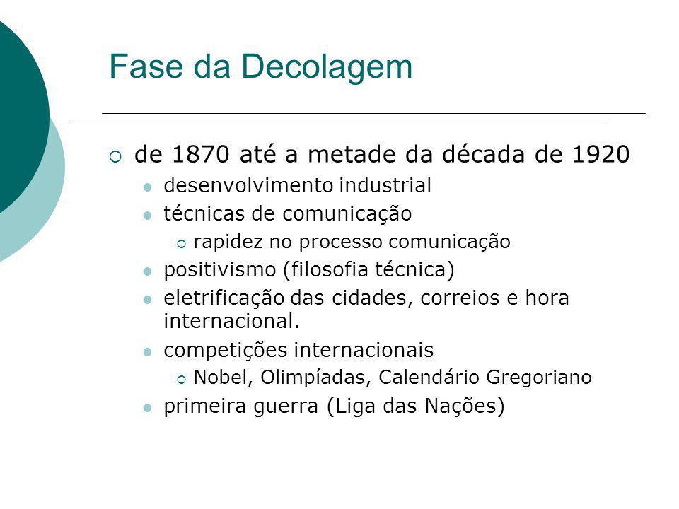 Fase da Decolagem de 1870 até a metade da década de 1920