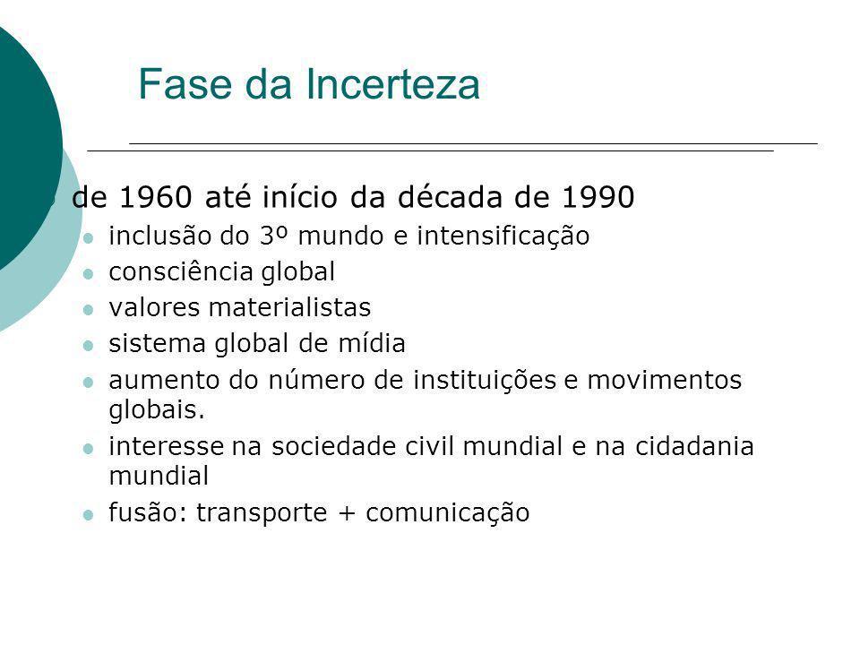 Fase da Incerteza de 1960 até início da década de 1990