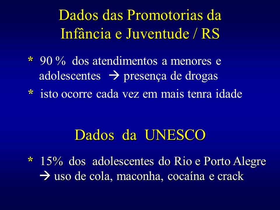Dados das Promotorias da Infância e Juventude / RS