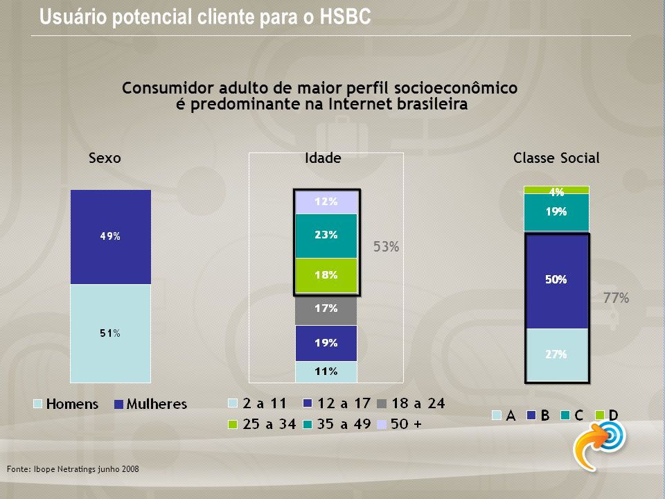 Usuário potencial cliente para o HSBC