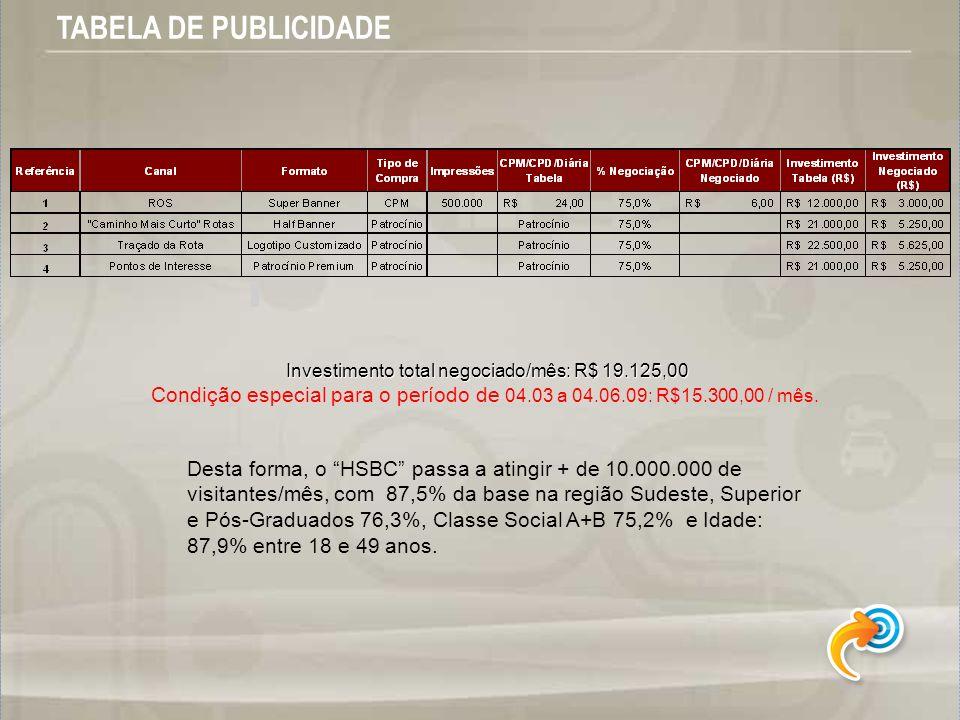 Investimento total negociado/mês: R$ 19.125,00