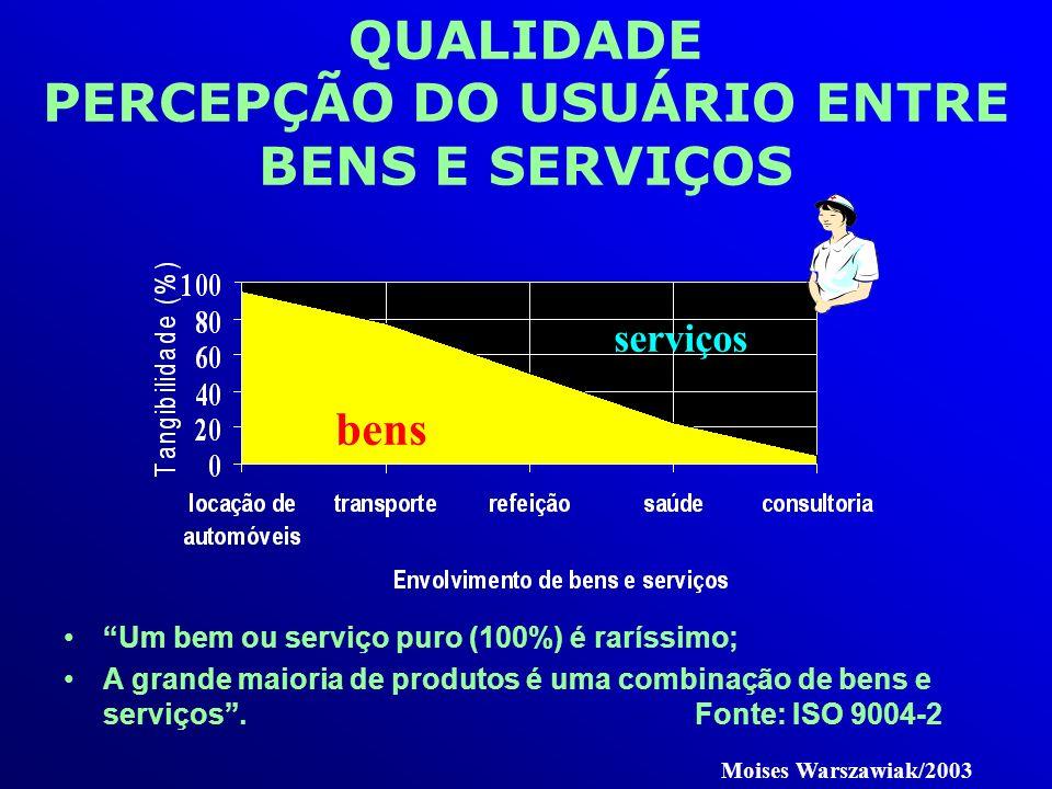 QUALIDADE PERCEPÇÃO DO USUÁRIO ENTRE BENS E SERVIÇOS