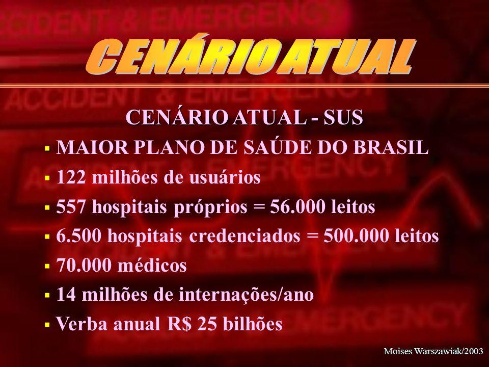 CENÁRIO ATUAL CENÁRIO ATUAL - SUS MAIOR PLANO DE SAÚDE DO BRASIL