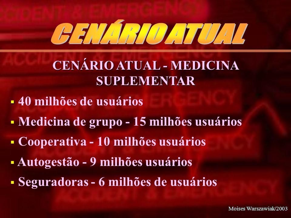 CENÁRIO ATUAL - MEDICINA SUPLEMENTAR
