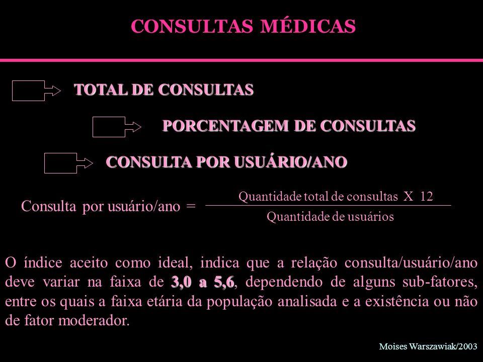 CONSULTAS MÉDICAS TOTAL DE CONSULTAS PORCENTAGEM DE CONSULTAS