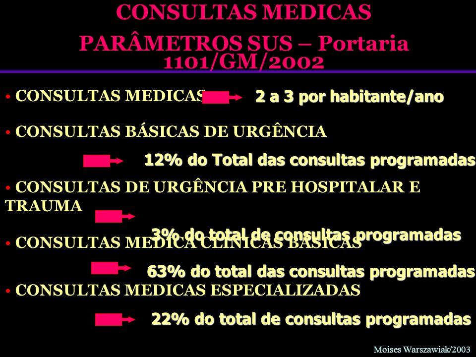 PARÂMETROS SUS – Portaria 1101/GM/2002
