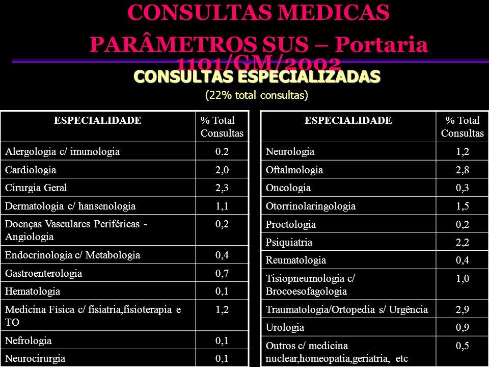 PARÂMETROS SUS – Portaria 1101/GM/2002 CONSULTAS ESPECIALIZADAS