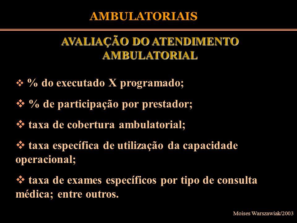 AVALIAÇÃO DO ATENDIMENTO AMBULATORIAL