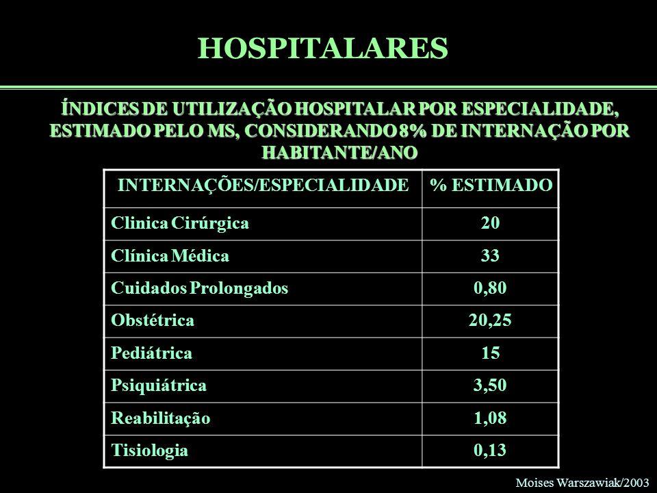 INTERNAÇÕES/ESPECIALIDADE
