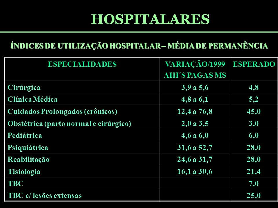 ÍNDICES DE UTILIZAÇÃO HOSPITALAR – MÉDIA DE PERMANÊNCIA