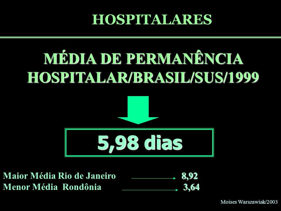 MÉDIA DE PERMANÊNCIA HOSPITALAR/BRASIL/SUS/1999