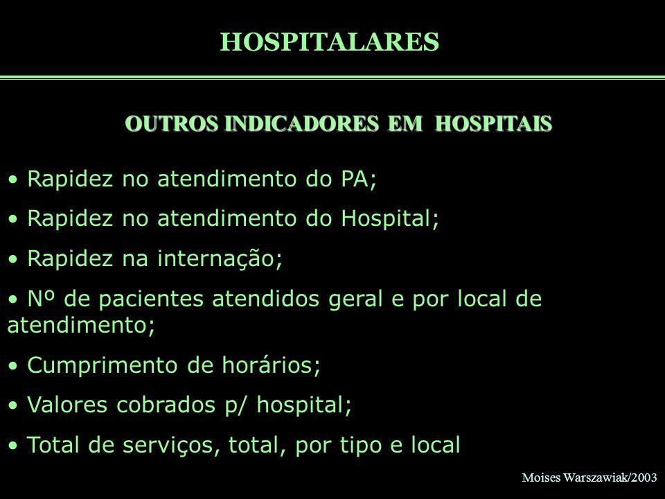 OUTROS INDICADORES EM HOSPITAIS