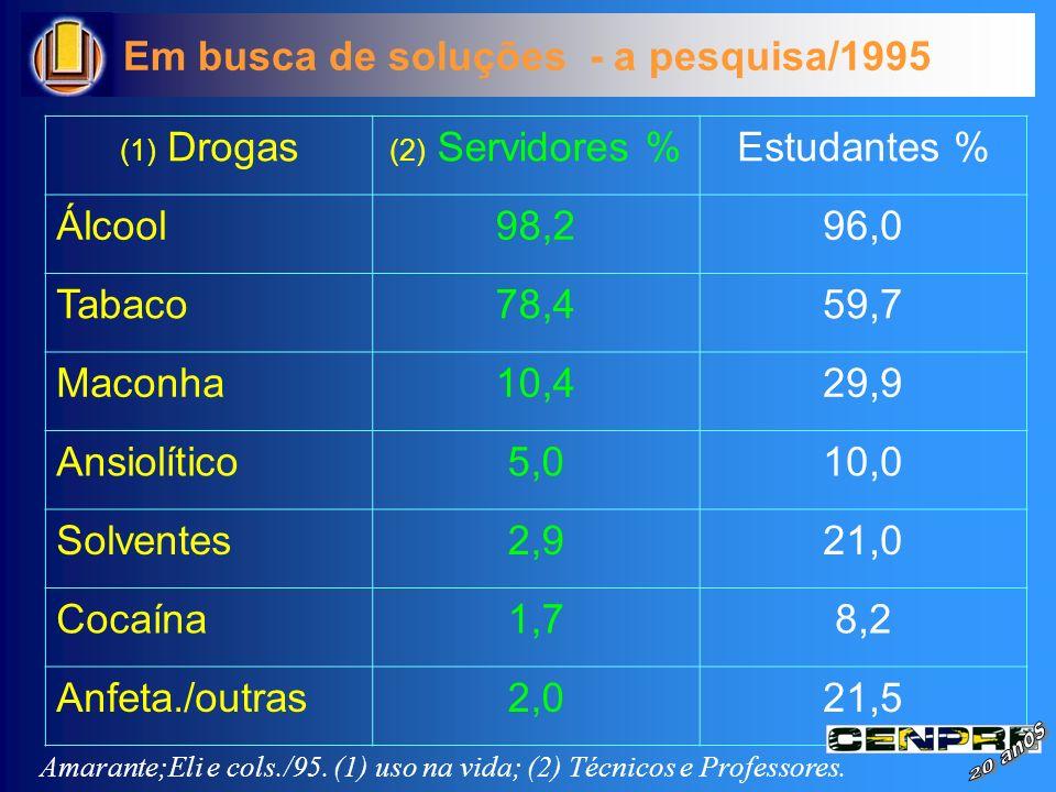 Em busca de soluções - a pesquisa/1995 Estudantes % Álcool 98,2 96,0