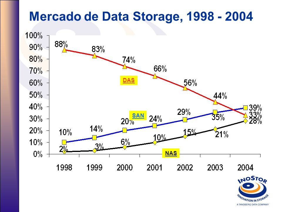 Mercado de Data Storage, 1998 - 2004