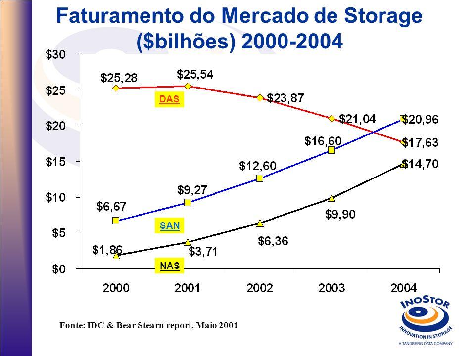 Faturamento do Mercado de Storage ($bilhões) 2000-2004