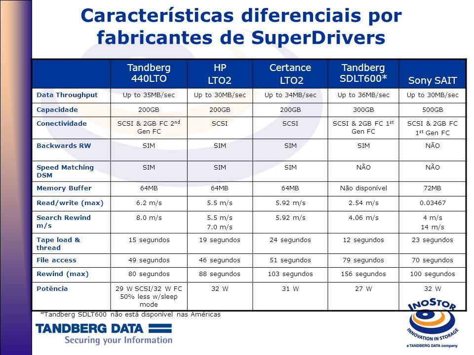 Características diferenciais por fabricantes de SuperDrivers