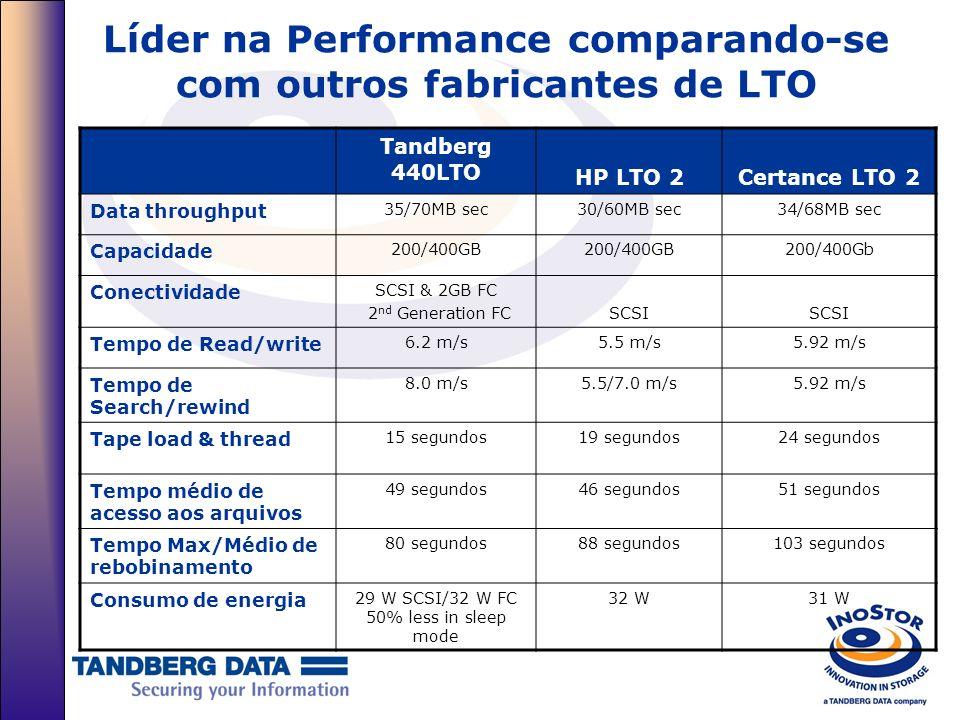 Líder na Performance comparando-se com outros fabricantes de LTO