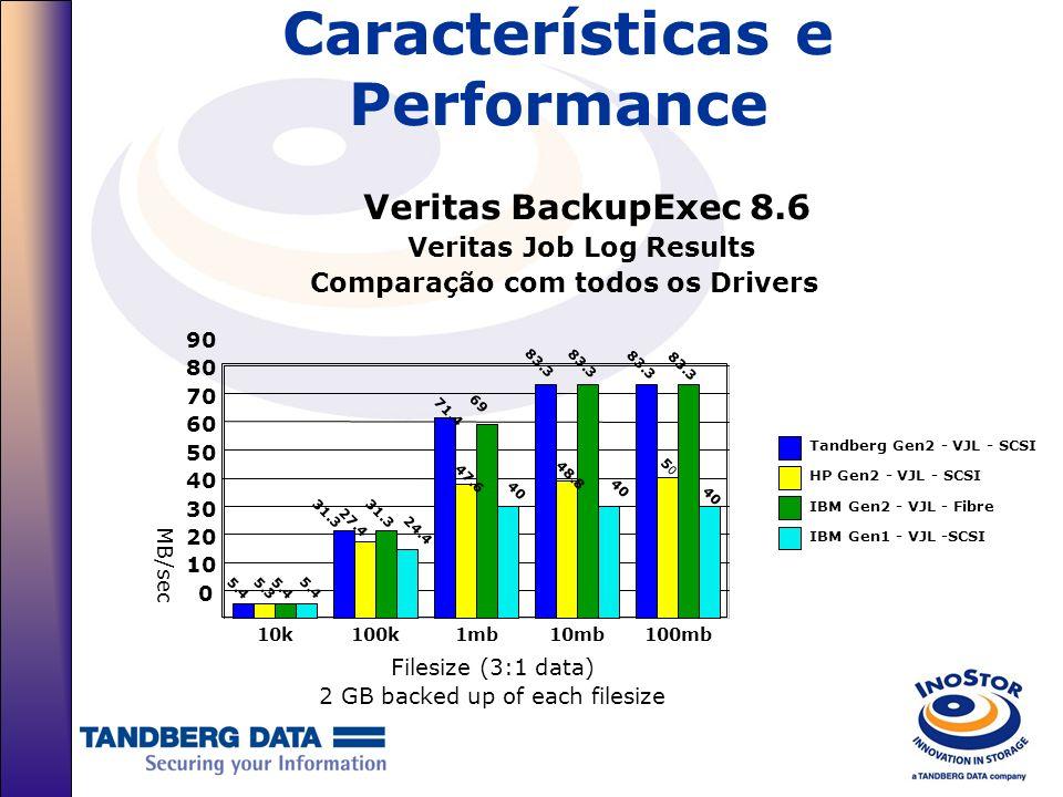 Características e Performance